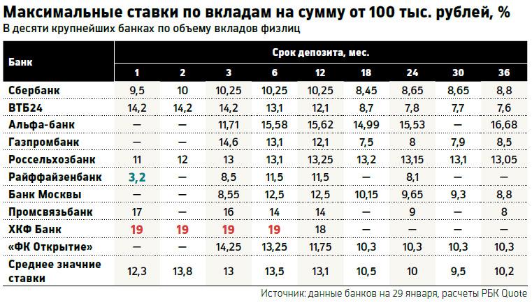 Процентные вклады в банкох мурманска 2017
